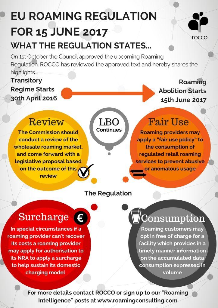 Copy of EU Roaming Regulation for 15th June 2017