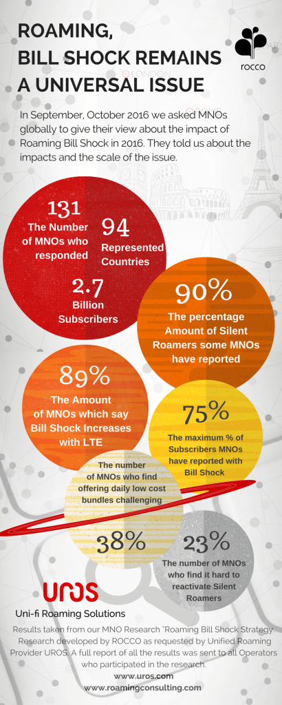 roaming-bill-shock-in-2016-2