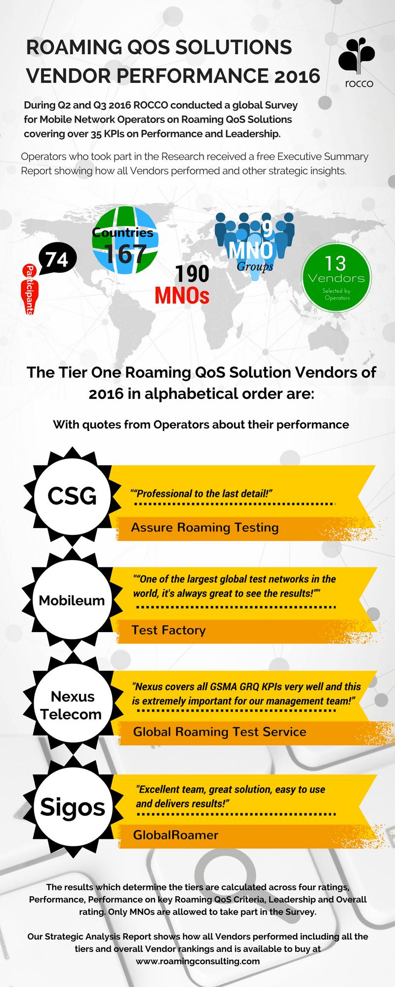 roaming-qos-testing